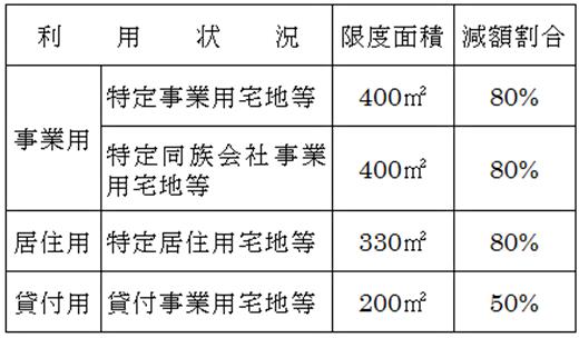 小規模宅地等の特例の概要