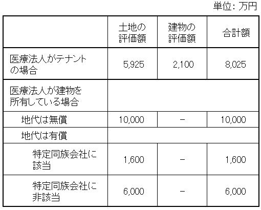 「土地と建物」の相続税評価額
