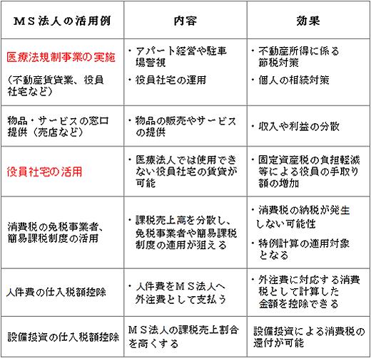 MS法人の活用例