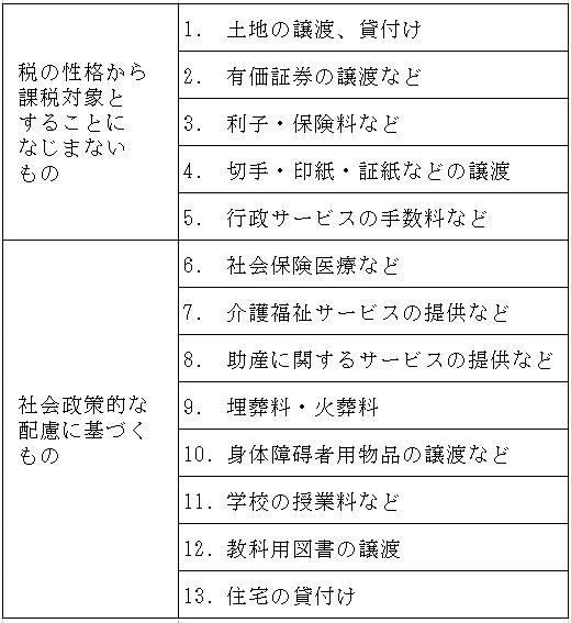 (図1)国内取引における非課税