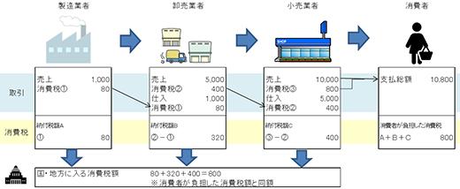 図2 消費税の仕組み