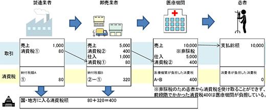 図2 >社会保険診査における消費税の仕組み