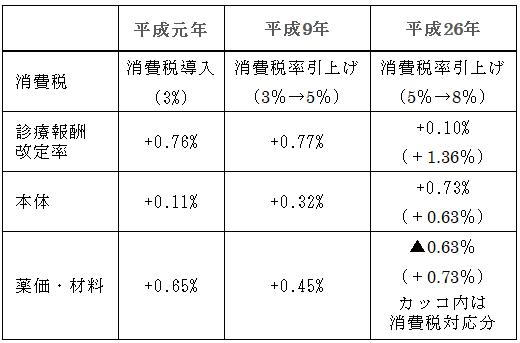 (図3)診療報酬改定と消費税