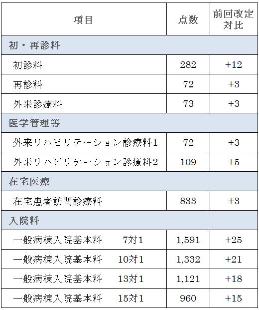 (図4)平成26年消費税率引上げ時の各点数への上乗せ(抜粋)