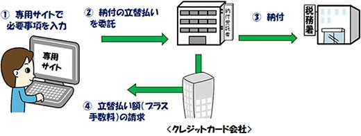 図1:クレジットカード納付の手続