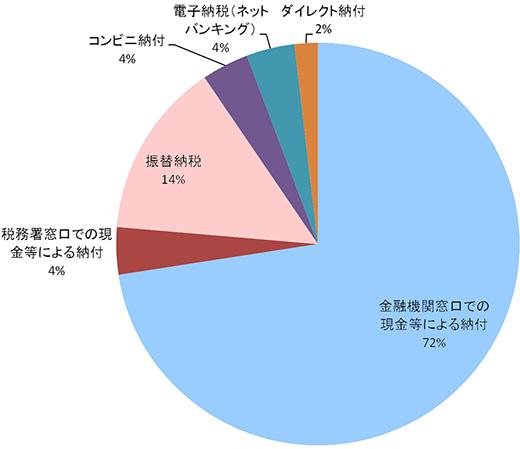 表1:納付手段別の納付割合(平成27年度)