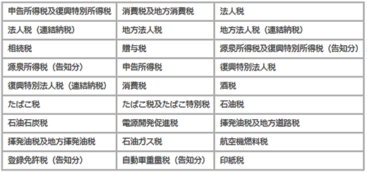 表2:クレジットカード納付が利用できる税目