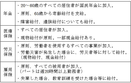 厚生労働省「日本の社会保障制度概要」より