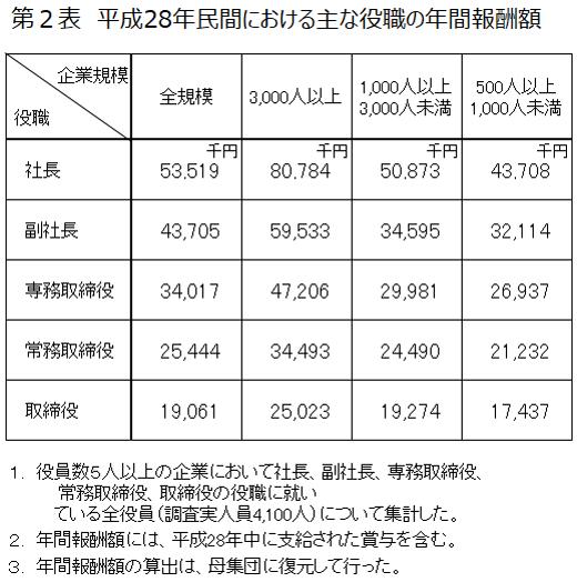 平成28年民間における主な役職の年間報酬額
