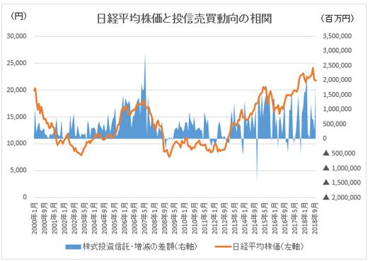 日経平均株価と投信売買動向の相関