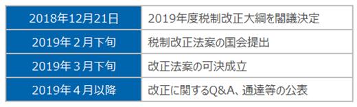 昨年末の税制改正大綱の発表から改正施行までのスケジュール