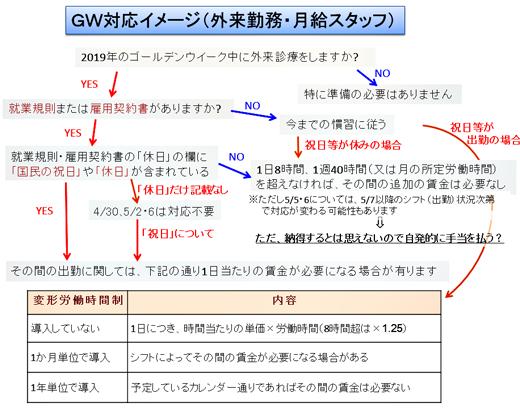 GW対応イメージ(外来勤務・月給スタッフ)