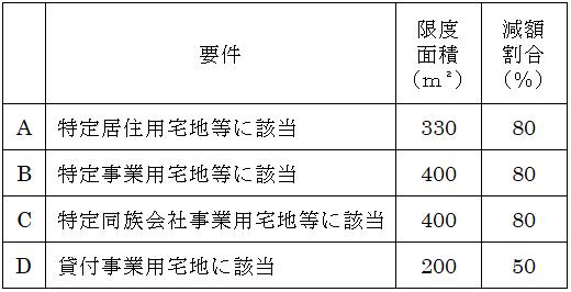 表1: 「小規模宅地等の特例」要件 (限度面積・減額割合)