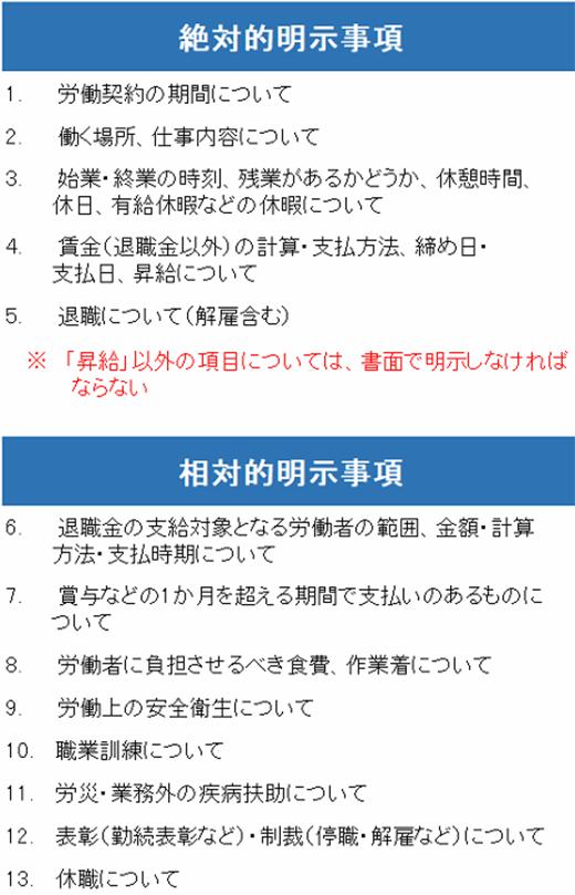 労働条件の明示義務事項
