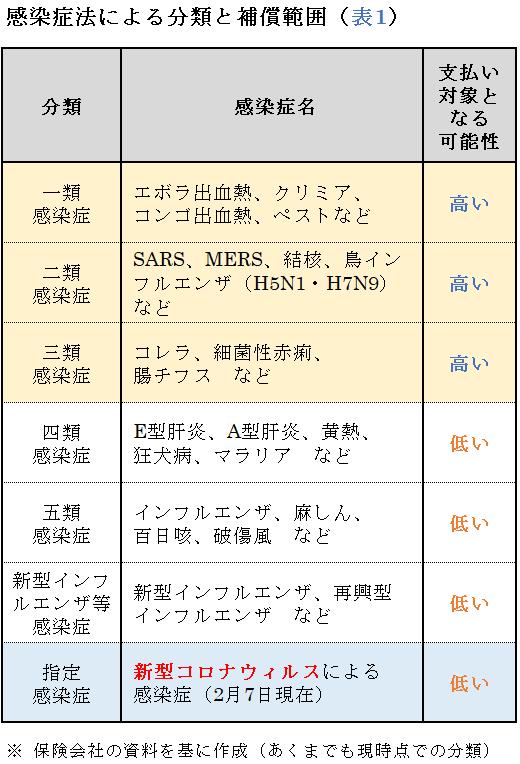 感染症法による分類と補償範囲(表1)