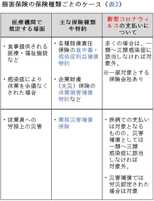 損害保険の保険種類ごとのケース(表2)